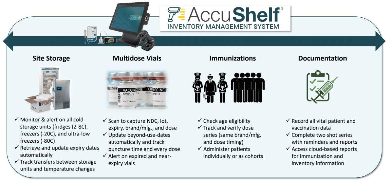 AccuShelf Prepare for COVID19 Vaccine