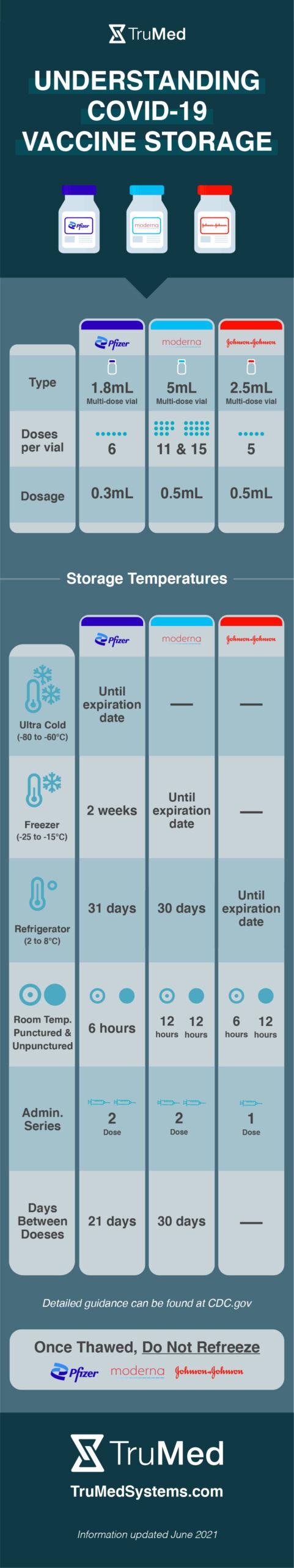 COVID-19 vaccine storage infographic